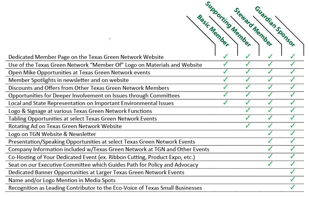 Benefits of Membership Grid